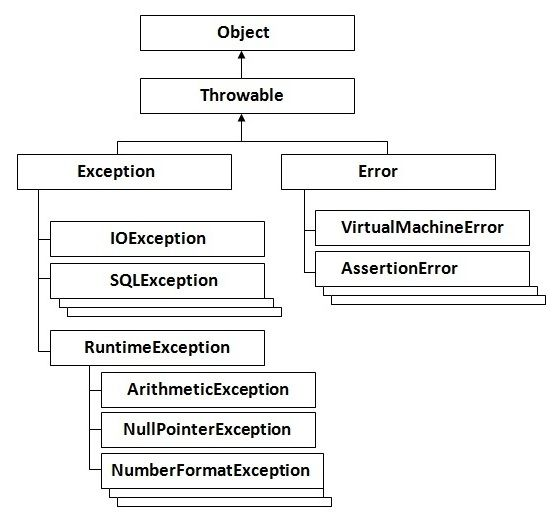 The exception handling in java is one of the powerful mechanism to handle the runtime errors so that normal flow of the application can be maintained.