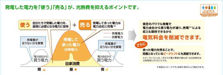 発電した電力を「使う」「売る」が、光熱費を抑えるポイントです。