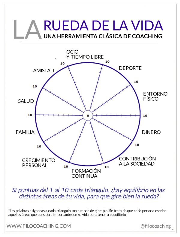 La rueda de la vida, una herramienta clásica del coaching que te ayudará a hacer balance de tu vida.