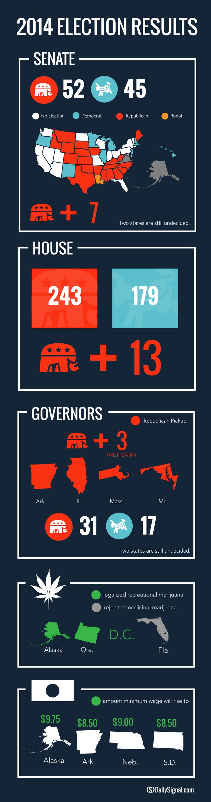 Republicans Swept the Midterm Elections. Here's What Comes Next.. Republicans' heady win on Election Day, in which they regained control of the U.S. Senate and increased their majority in the House, soon will give way... Read More