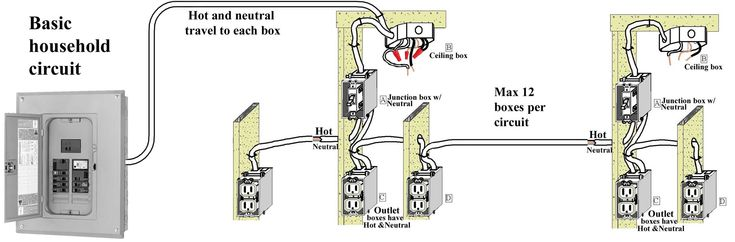 New House Electrical Wiring Basics  Diagram  Wiringdiagram