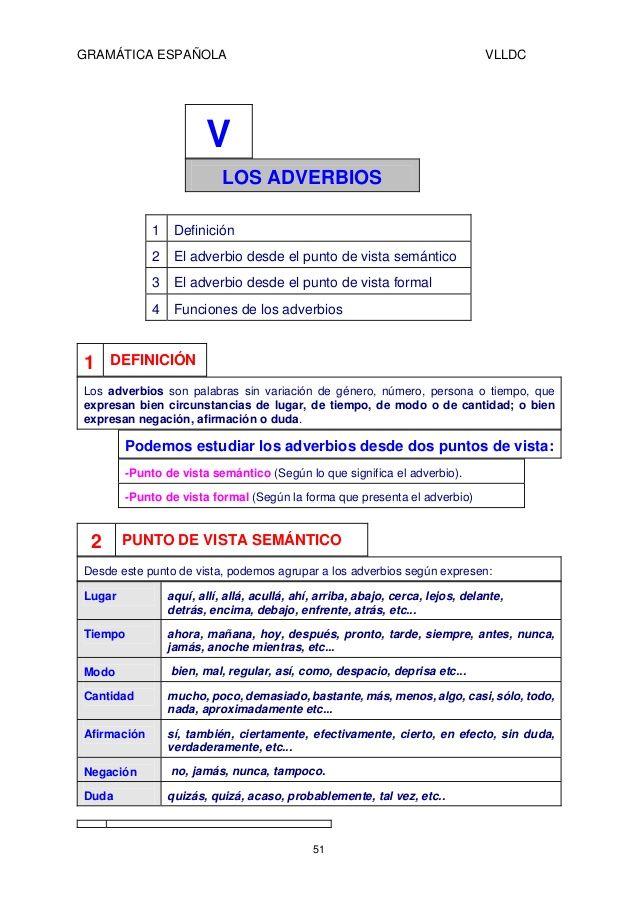 GRAMÁTICA ESPAÑOLA VLLDC  V  LOS ADVERBIOS  1 Definición  2 El adverbio desde el…
