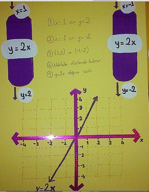 linear equations,grafik çizim, classroom displays,sınıf,classroom,teacher,öğretmen,öğrenci,student,matematik,math,okul,school