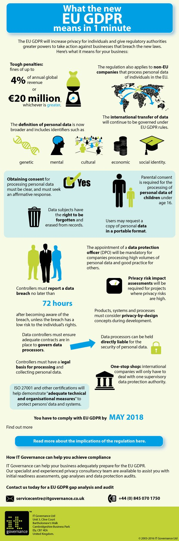 Eu Gdpr Infographic By It Governance Data Protection