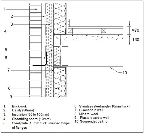 Steel Cladding Detail By stainless steel angle