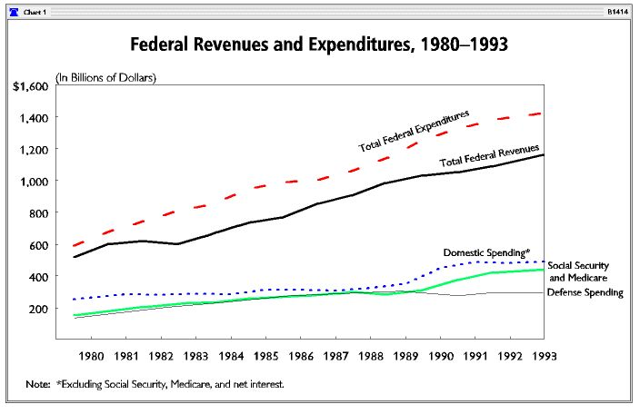 The Real Reagan Economic Record: Responsible and Successful Fiscal Policy