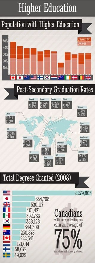 304 best Distance learning images on Pinterest College