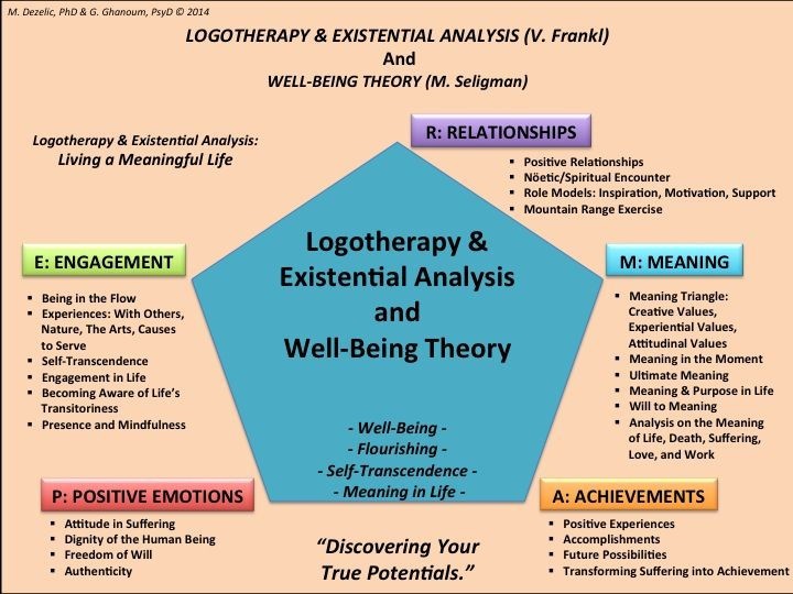 an analysis of victor frankls psychological treatment logotherapy Treatment of neurosis edit  at the psychological level,  an introduction to logotherapy and existential analysis, brunner-routledge,.