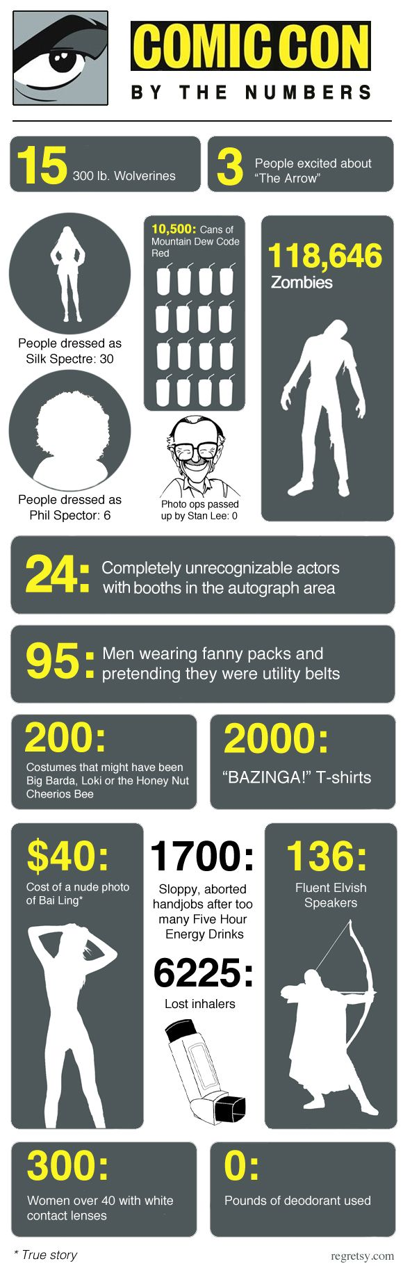 Comic-Con by the numbers.  Hilarious