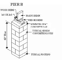 Pier And Beam Foundation Design   Google Search · House FoundationBeams Part 63