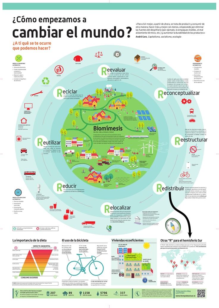¿Cómo empezamos a cambiar el mundo? #infografia