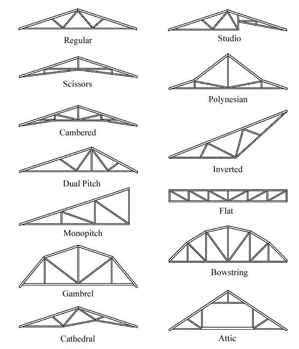 Monopitch Truss Louella Dr Roof Truss Design Roof