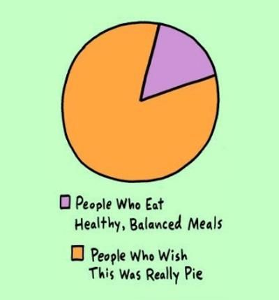 49 best venn diagrams images on pinterest venn diagrams funny pie chart people who eat healthy balanced meals ccuart Gallery