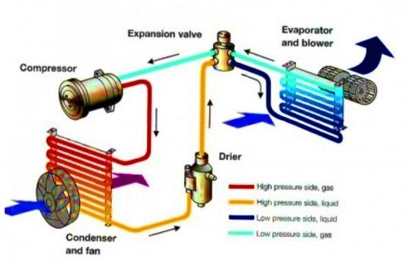 Car Hvac Diagram Car Air Conditioning Air Conditioning System Heat Pump Repair