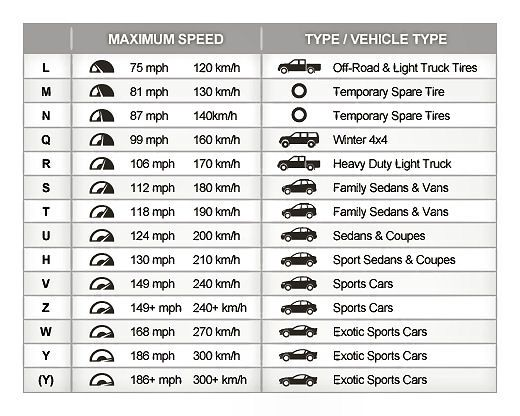 Tire Speed Rating Chart Speed Rating Tire Chart