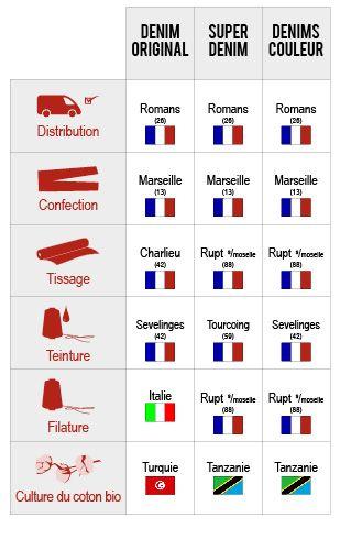 Jeans fabriqué en France