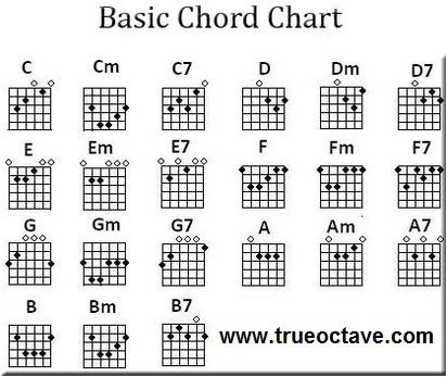 Guitar guitar chords in order : 1000+ images about Guitar chords on Pinterest