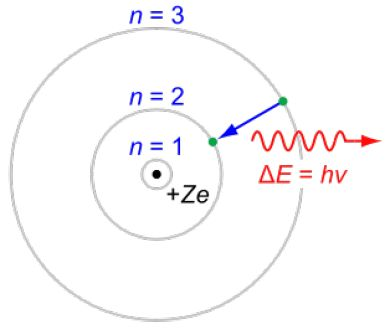The Bohr Model of the atom is a planetary model in which the electrons orbit around the nucleus. - JabberWok, Wikipedia Commons