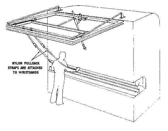 Pullback devices utilize a series of cables attached to the operator's hands, wrists, and/or arms. This type of device is primarily used on machines with stroking action. When the slide/ram is up between cycles, the operator is allowed access to the point of operation. When the slide/ram begins to cycle by starting its descent, a mechanical linkage automatically assures withdrawal of the hands from the point of operation.