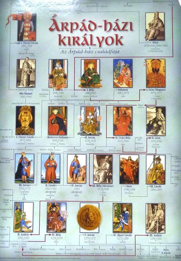 Magyar királyok