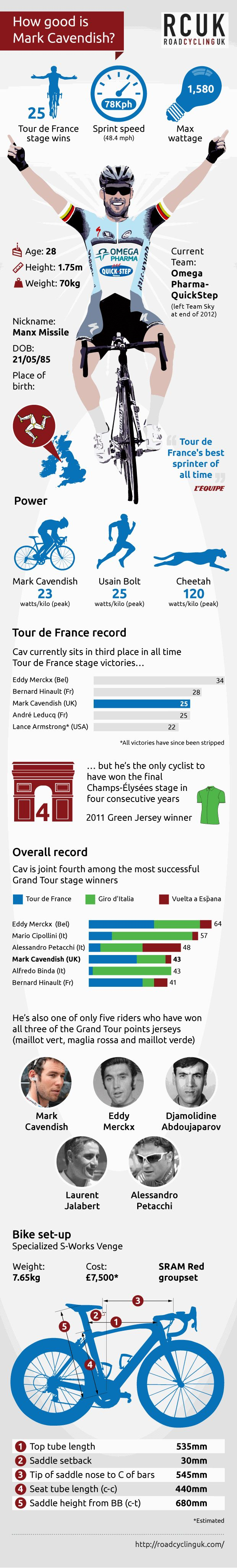 Infographic, Tour de France 2013, Mark Cavendish, ©Factory Media - how good is Mark Cavendish?