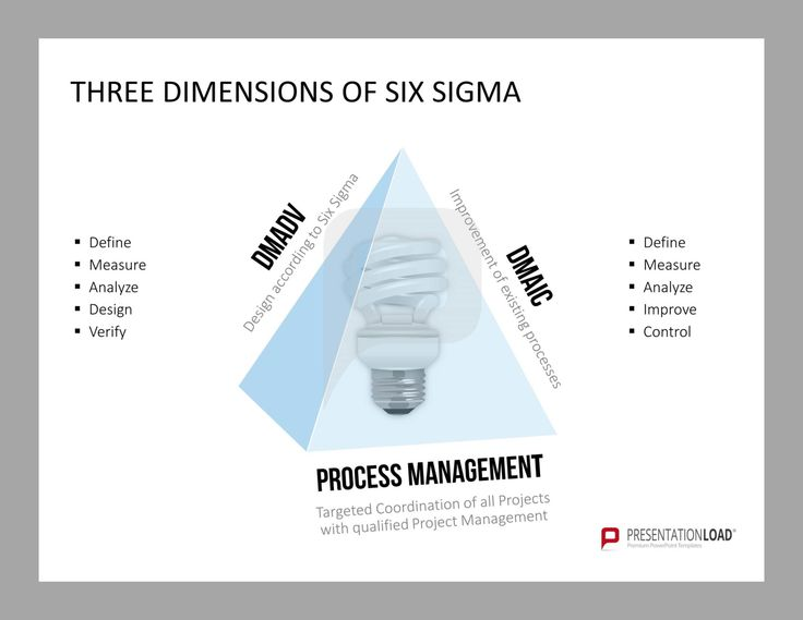 Three dimensions of six sigma dmadv dmaic process for Table 6 sigma