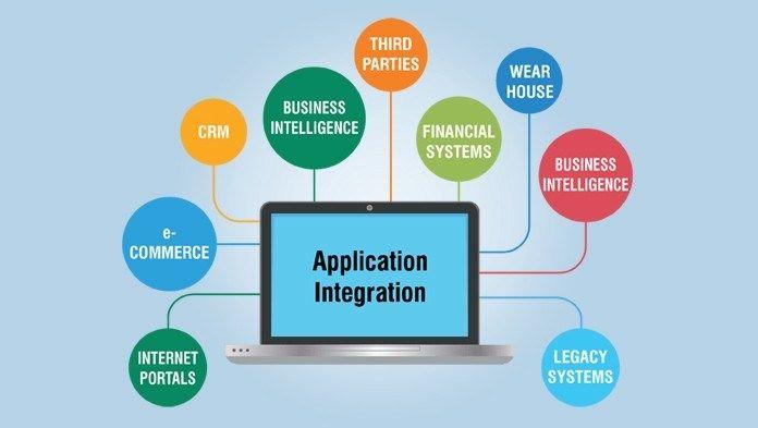 Mengenal Jenis Jenis Integrasi Aplikasi Aplikasi E Commerce Jenis