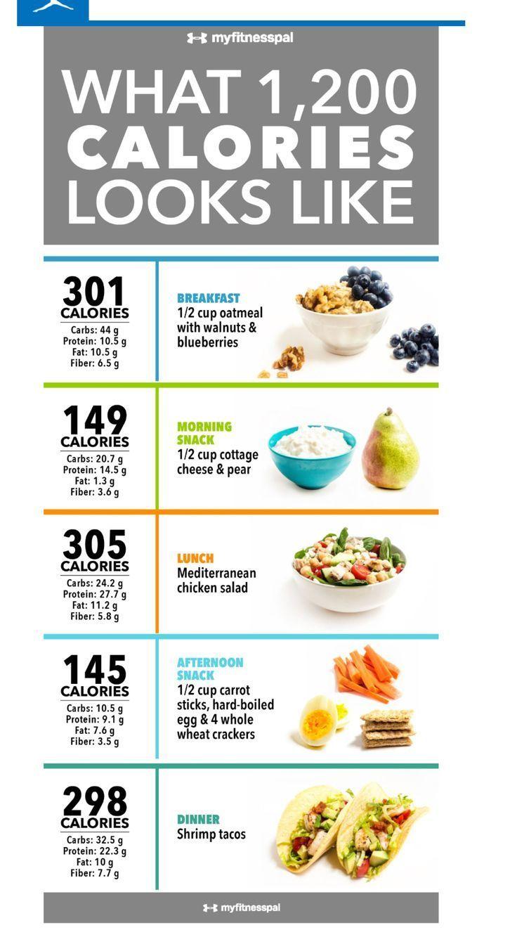 diet plan for 1200 calories