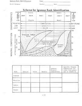 Worksheets Igneous Rocks Worksheet 17 best ideas about igneous rock on pinterest two page worksheet where students identify the different types of rocks deals heavifully with