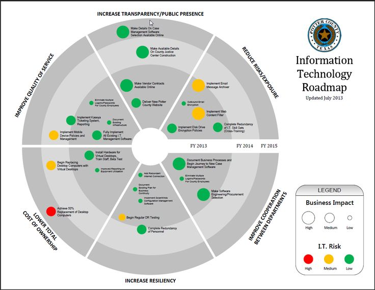 Image result for technology roadmap