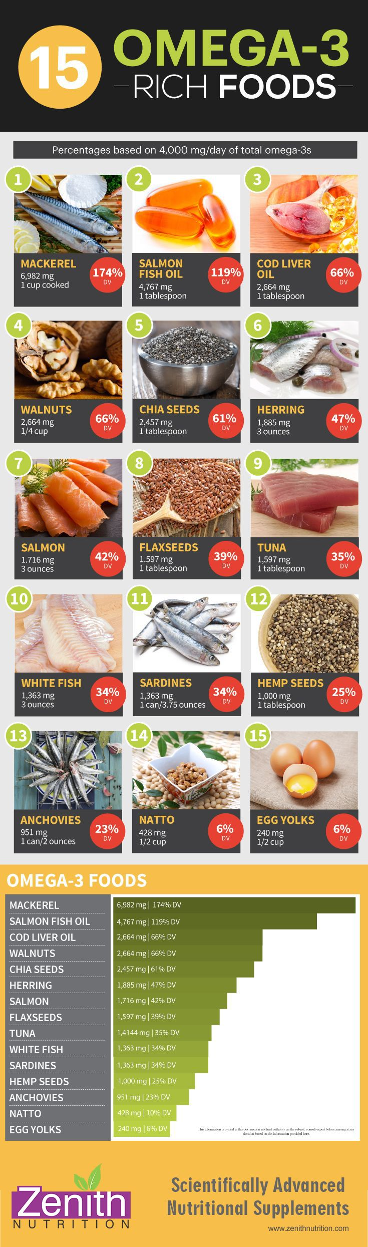 Omega-3 Rich Food. Mackerel, Salmon fish oil, Cod liver oil, Walnuts, Chia seeds, herring, salmon, flax seeds, Tuna, white fish, sardines, hemp seeds, anchovies, natto, egg yolks. Best supplements from Zenith Nutrition. Health Supplements. Nutritional Supplements. Health Infographics