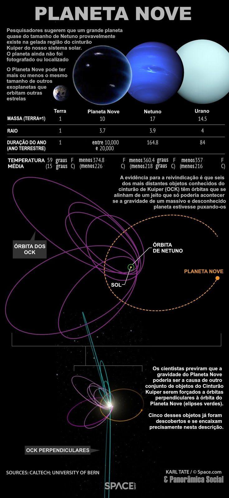 Os pesquisadores sugeriram que este planeta putativo é talvez duas a 15 vezes mais massivo que a Terra e encontra-se centenas de unidades astronômicas (UA) do sol. (Uma UA é a distância da Terra ao Sol, a cerca de 93 milhões de milhas, ou 150 milhões de quilômetros)
