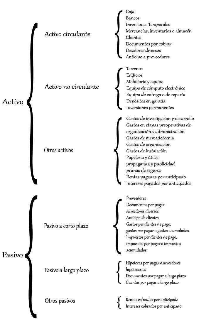 Clasificación del Activo y Pasivo