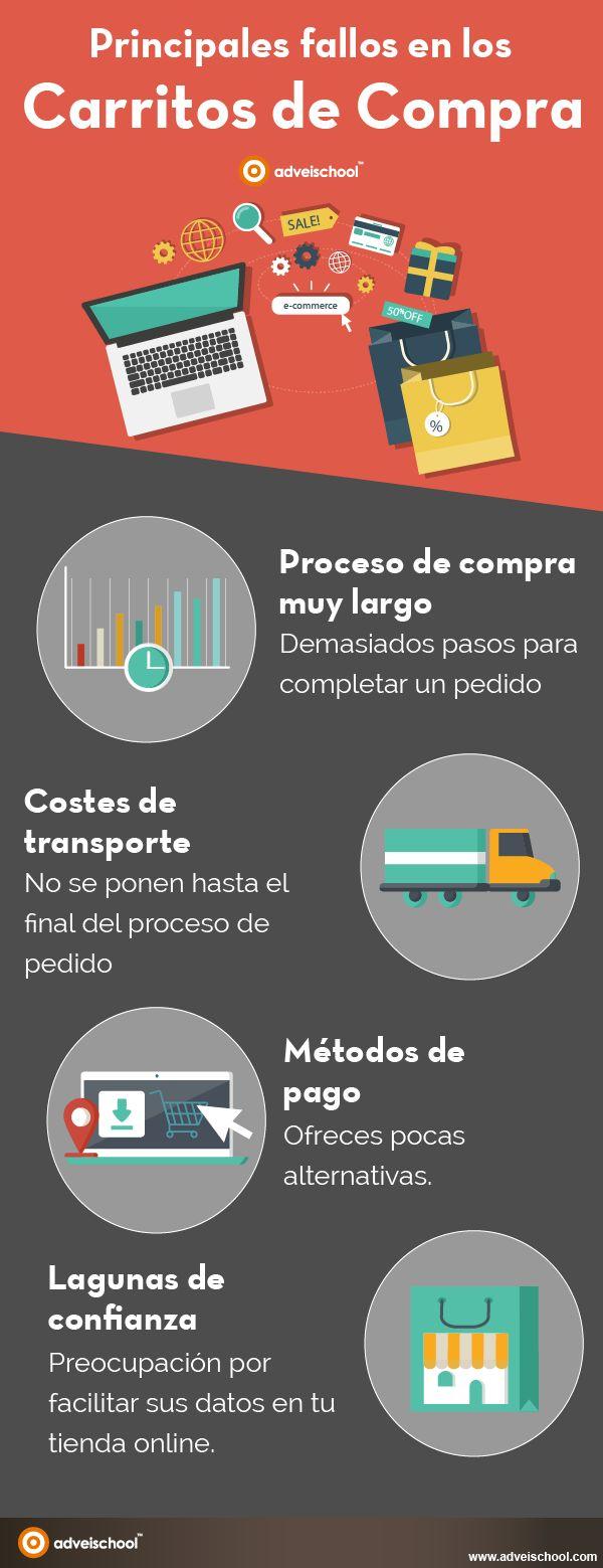 Fallo en el proceso de compra #ecommerce #infografia