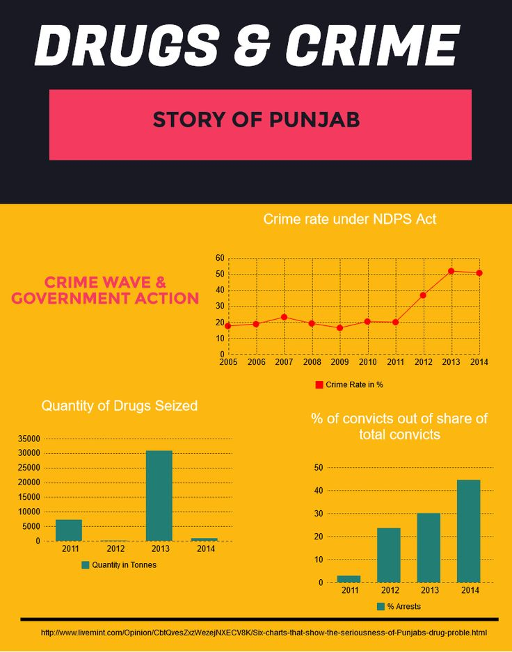 Drugs-Crimes-Government-Action  The Untold Story of Punjab Government to Rescue the Youth from Drugs http://urbanpendu.org/untold-story-punjab-government-rescue-youth-drugs/ #punjab #drugs #youth