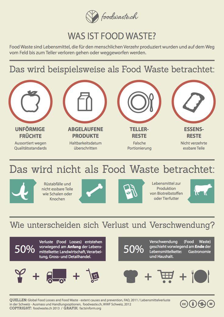 Was ist Food Waste?