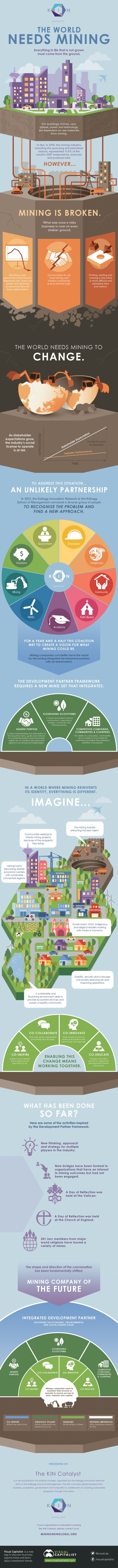 Unique Infographic Design, A New Vision for the Mining Company of the Future via @claudioc #Infographic #Design