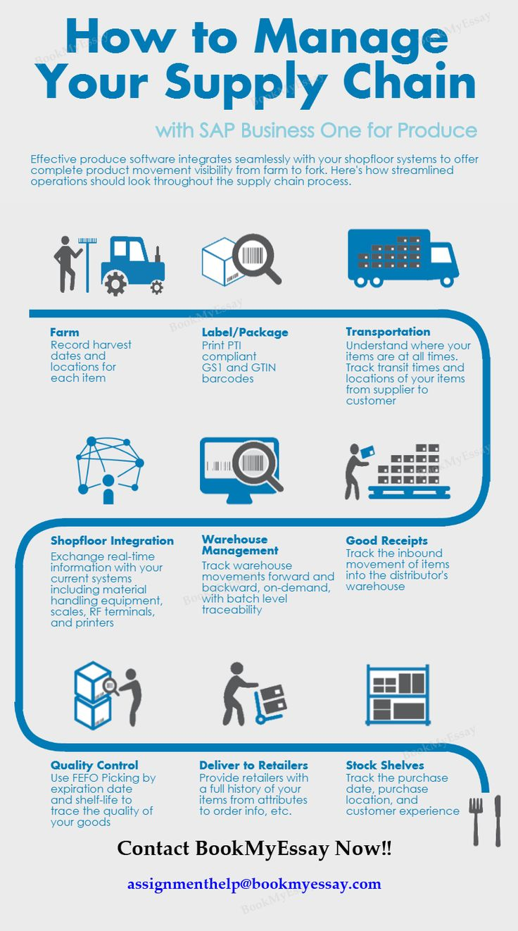 Supply Chain Management Assignment Help From Management Experts Supply Chain Infographic Supply Chain Management Student Supply Chain Management