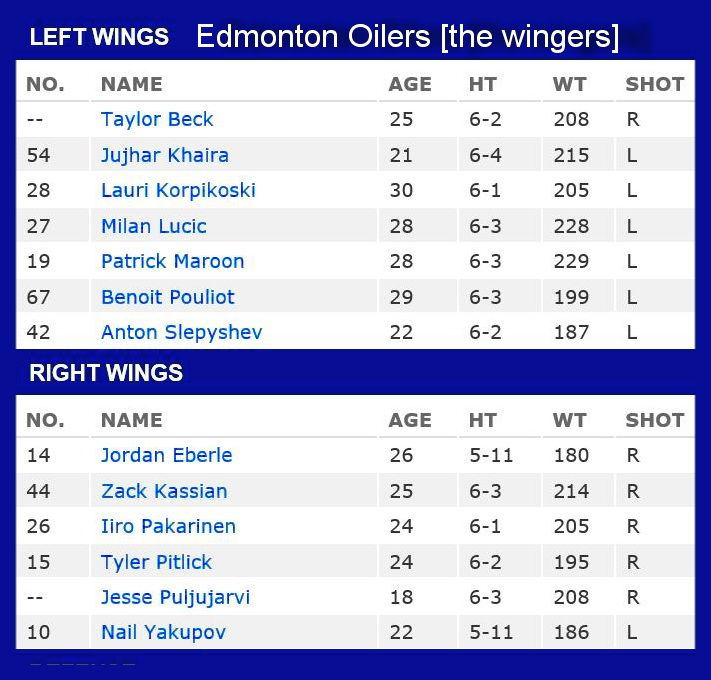 The wingers in the Oiler lineup as of August 1, 2016