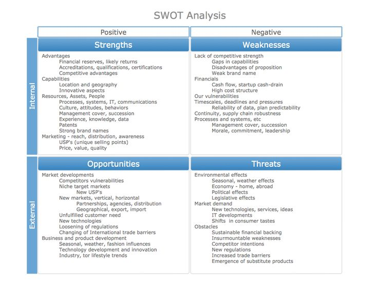 This sample of a completed SWOT Matrix with example