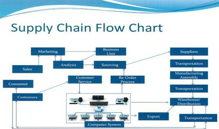 Process Flow Chart For Manufacturing Company Manufacturing Process Flow In Navision Manufacturing Workflow Erp Manuf Process Flow Chart Flow Chart Process Flow