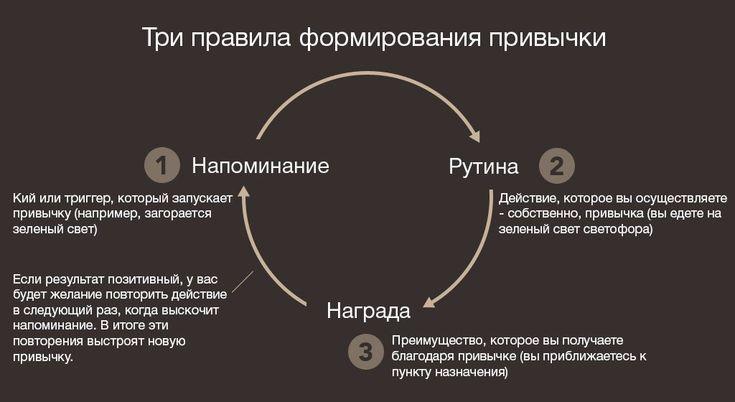 Три правила формирования привычки по мнению Джеймса Клиара 1. Начинай с малого: повторяй одно и то же действие каждый день.