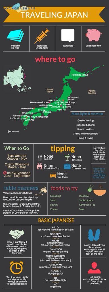Japon sites à visiter