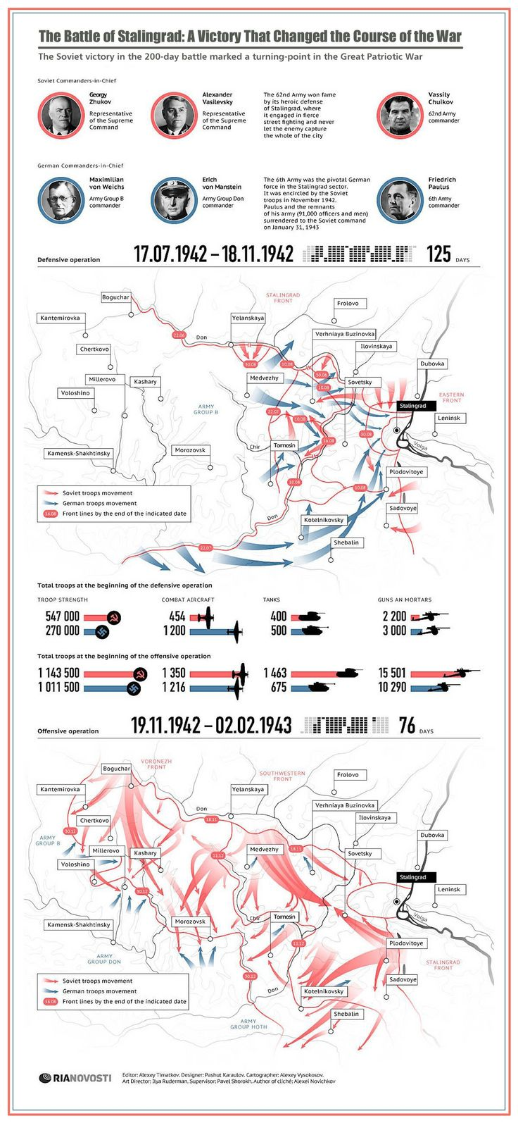 World War II. The Battle of Stalingrad: a Victory that Changed the Course of the War.  Infographic.