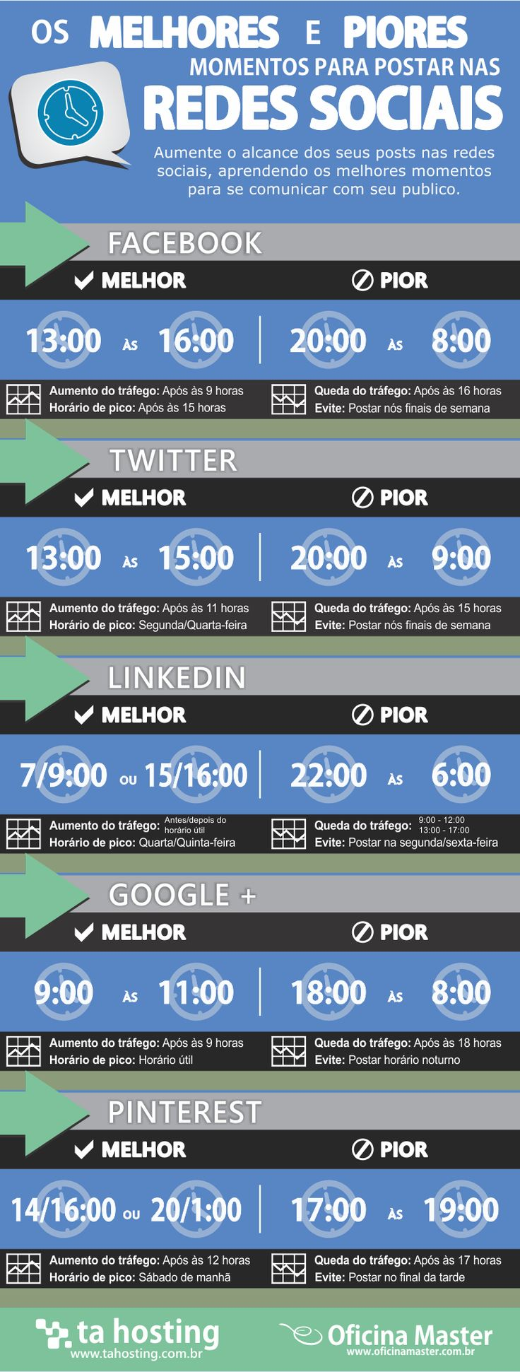 Horários mídias sociais