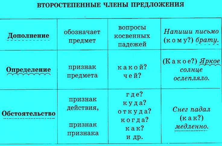 Второстепенные члены (дополнение, определение, обстоятельство) - краткая характеристика.
