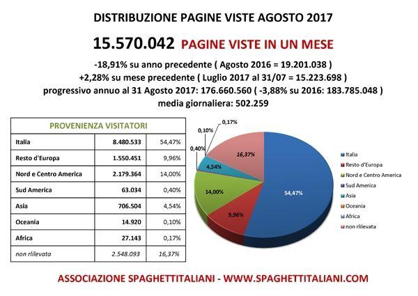 Pagine Viste su spaghettitaliani.com nel mese di Agosto 2017