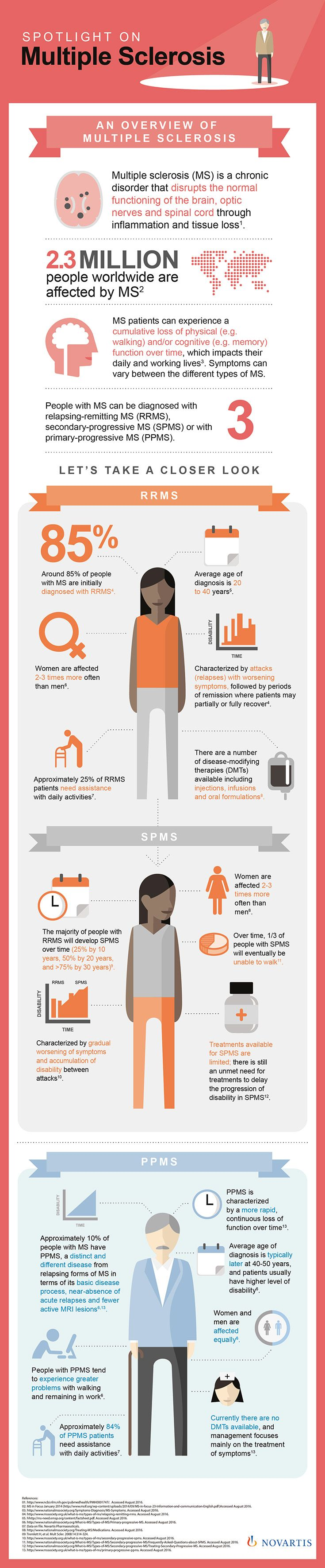 Multiple Sclerosis (MS) is a chronic disorder of the central nervous system which impacts individuals' daily and working lives. It affects approximately 2.3 million people worldwide.