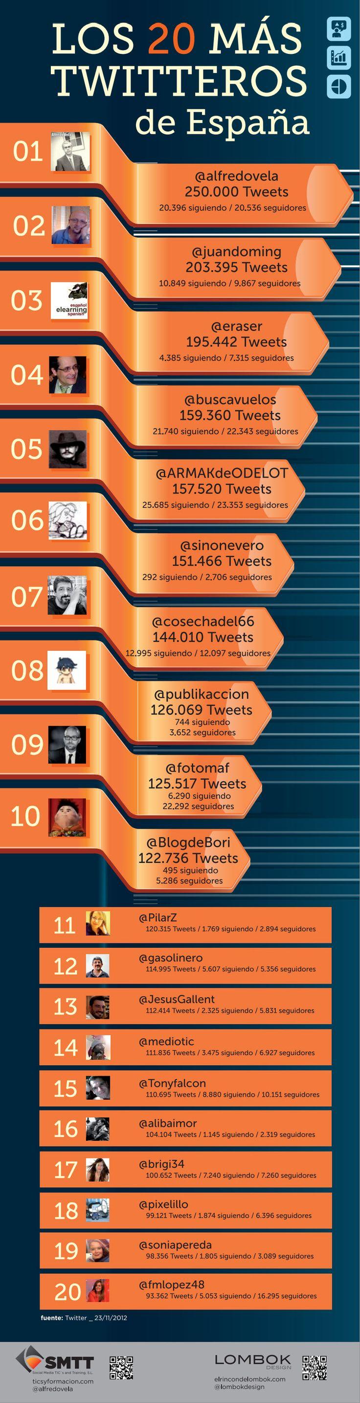 Los 20 más twitteros de España #infografia
