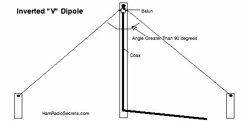 "The ham radio hf antenna inverted ""V"" dipole."